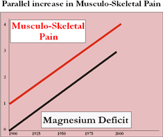 Parallel increase in musculo-skeletal pain