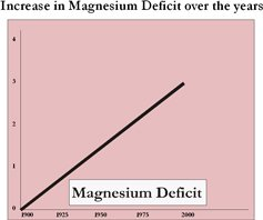 Magnesium deficit over the years