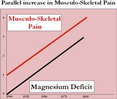Parallel increase in musculo-skeletal pain